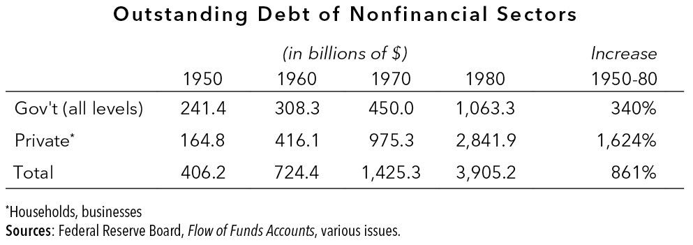 Outstanding Debt of Nonfinancial Sectors