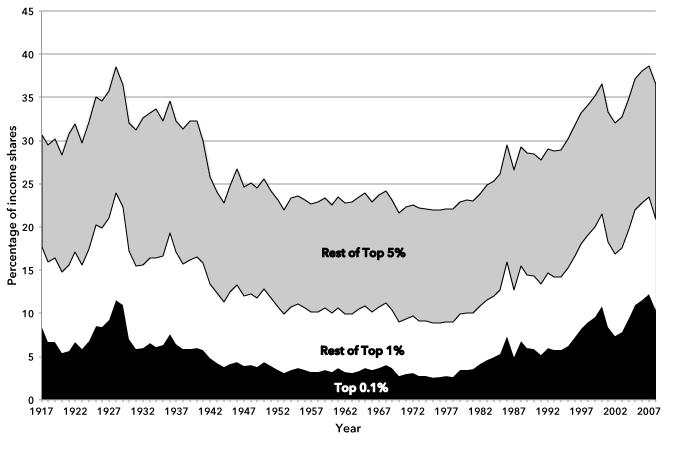 Chart 1: Top Fractiles Income Shares (Including Capital Gains) in the United States (1917–2008)