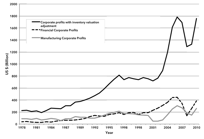 Chart 2: Corporate Profits with Inventory Valuation Adjustment United States (1978–2010)